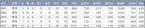 롯데 박세웅 최근 5시즌 주요 기록 (출처: 야구기록실 KBReport.com)