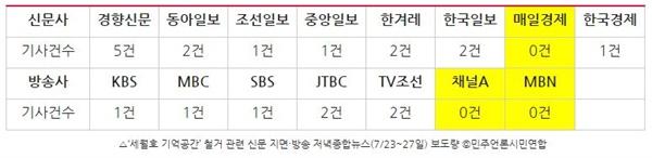 '세월호 기억공간' 철거 관련 신문 지면·방송 저녁종합뉴스(7/23~27일) 보도량