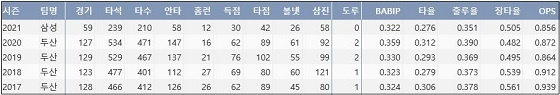 삼성 오재일 최근 5시즌 주요 기록 (출처: 야구기록실 KBReport.com)