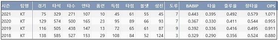 kt 강백호 프로 통산 주요 기록 (출처: 야구기록실 KBReport.com)