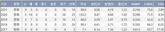 한화 김민우 최근 5시즌 주요 기록 (출처: 야구기록실 KBReport.com)