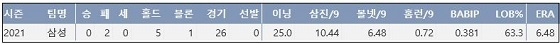 삼성 이승현 2021시즌 주요 기록 (출처: 야구기록실 KBReport.com)