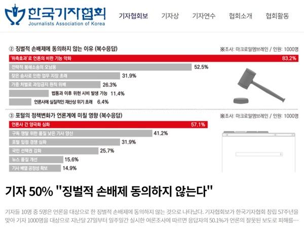 기자협회보는 18일 기자 1000명 대상 여론조사 결과 언론사 대상 징벌적 손해배상제 도입에 '동의하지 않는다'는 응답이 50.1%, '동의한다'는 응답이 34.3%로 나타났다고 보도했다.