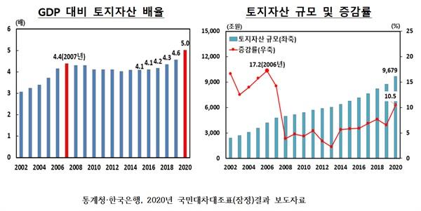GDP 대비 토지자산 배율 및 토지자산 규모 및 증감률(통계청·한국은행, 2020년 국민대차대조표(잠정)결과 보도자료).