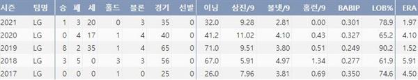 LG 고우석 주요 투구기록(출처: 야구기록실 KBReport.com)