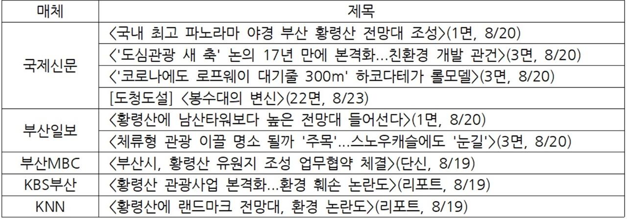 지역언론 '황령산 봉수전망대' 보도 목록