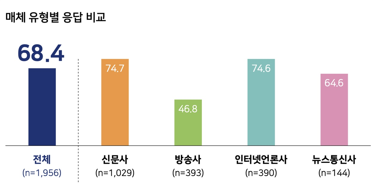 언론인이 언론 자유를 제한하는 요인으로 '광고주'를 꼽은 응답비율은 68.4%를 기록했다.