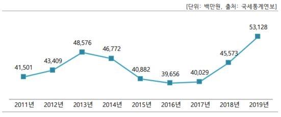 전통주 출고금액 추이 전통주 소비가 증가하는 그래프 - 2020년 주류 시장 트렌드 보고서