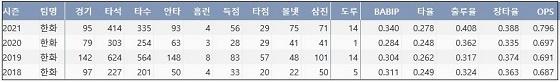 한화 정은원 프로 통산 주요 기록 (출처: 야구기록실 KBReport.com)