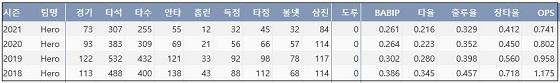 키움 박병호 최근 4시즌 주요 기록 (출처: 야구기록실 KBReport.com)