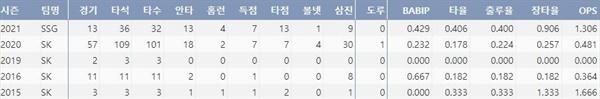SSG 이현석의 주요 타격 기록(출처: 야구기록실 KBReport.com)