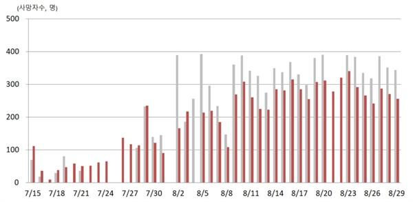 베트남 일별 코로나 사망자수 회색그래프 : 베트남 전체 사망자수 적색그래프 : 호치민시 사망자수