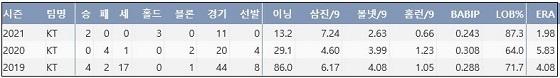 kt 이대은 KBO리그 통산 주요 기록 (출처: 야구기록실 KBReport.com)
