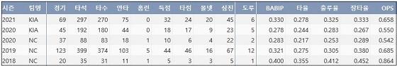 KIA 김태진 최근 4시즌 주요 기록 (출처: 야구기록실 KBReport.com)