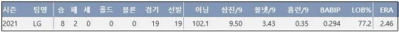 LG 수아레즈 2021시즌 주요 기록 (출처: 야구기록실 KBReport.com)