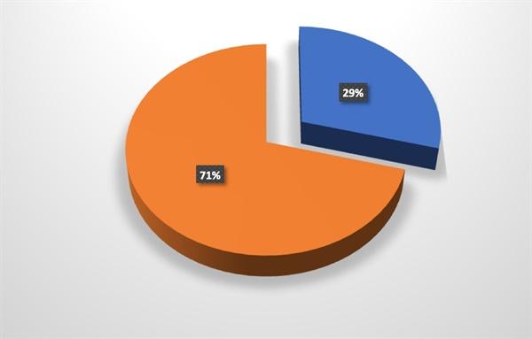 블로그 글에서 '남편'이란 이름으로 검색했다. 샘플이지만 내 인생에서 그가 차지하는 비율은 29%쯤 되는 것 같다.