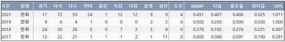 한화 김태연 프로 통산 주요 기록 (출처: 야구기록실 KBReport.com)