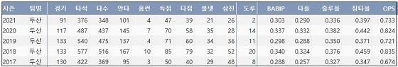 두산 허경민 최근 5시즌 주요 기록 (출처: 야구기록실 KBReport.com)