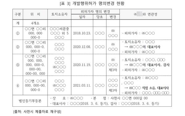 경남도 종합감사 보고서 내용 중 일부. 각각 다른 시기에 개발허가를 받은 땅을 한 업체에서 매입했다. (자료=경남도)