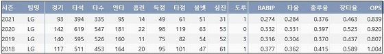 LG 김현수 최근 4시즌 주요 기록 (출처: 야구기록실 KBReport.com)