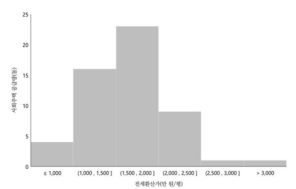서울시 사회주택 임대료 분포 서울시 사회주택은 총 54개 동이 공급되고 있으며, 평균 임대료는 전세환산가격을 기준으로 평당 1,648만 원이다.
