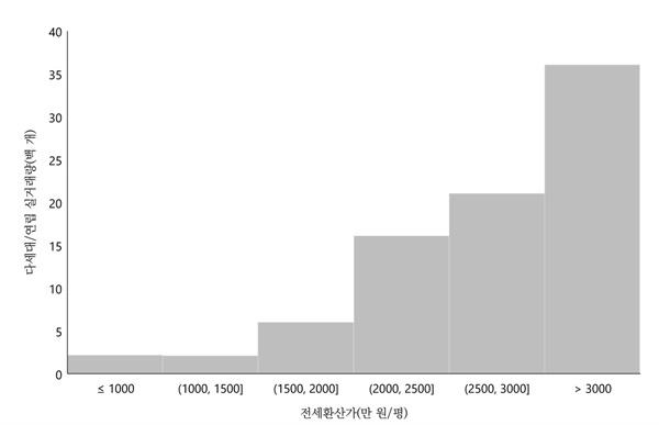 서울시 다세대·연립주택 전월세 실거래가 분포 서울시 내에서 2021년 5~7월에 거래된 건축년수 5년 이하의 다세대/연립주택은 총 8,360세대이며, 평균 실거래가격은 전세환산 기준으로 평당 2,964만 원이다.