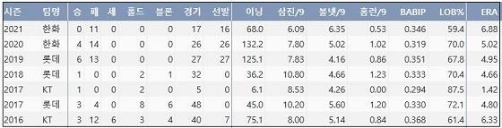 한화 장시환 최근 5시즌 주요 기록 (출처: 야구기록실 KBReport.com)