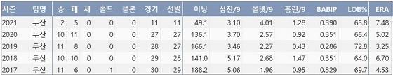 두산 유희관 최근 5시즌 주요 기록 (출처: 야구기록실 KBReport.com)