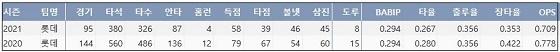 롯데 마차도 KBO리그 통산 주요 기록 (출처: 야구기록실 KBReport.com)