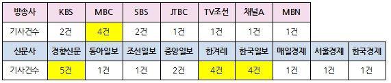 '윤석열 검찰 고발 사주 의혹' 첫 보도 직후 방송 저녁종합뉴스(9/2)·신문지면(9/3) 보도량 ⓒ민주언론시민연합