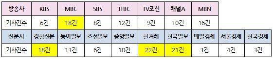 '윤석열 검찰 고발 사주 의혹' 관련 신문 지면·방송 저녁종합뉴스(9월 2~7일) 보도량 ⓒ민주언론시민연합