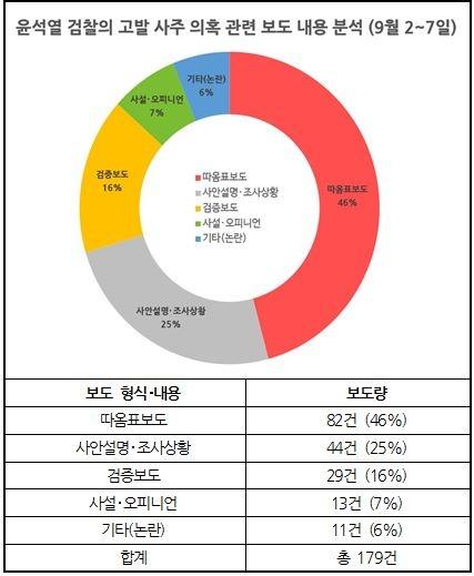 '윤석열 검찰 고발 사주 의혹' 관련 보도 내용 분석 결과(9월 2~7일) ⓒ민주언론시민연합