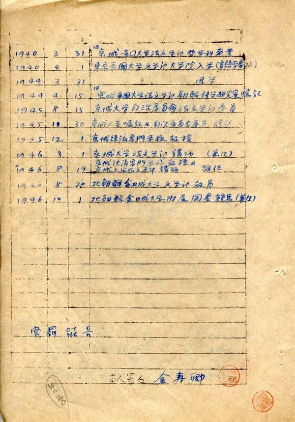 김수경 자필 이력서 1946년 12월 28일 김수경이 김일성대학에 제출한 자필 이력서다. 두 페이지로 작성한 김수경의 이력서 중 뒷면이다. 김수경은 '김일성대학 문학부 교원(교수)과 부속도서관장을 겸임'한다는 내용을 최근 경력으로 써넣었다.
