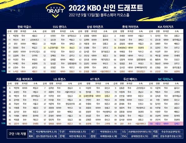2022 KBO 신인 드래프트를 통해 선발된 선수들의 명단.