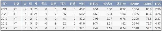 kt 김재윤 최근 5시즌 주요 기록 (출처: 야구기록실 KBReport.com)