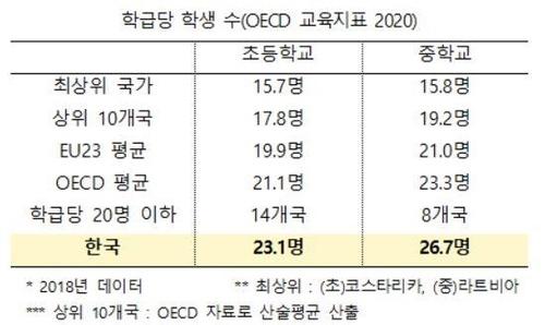 학급당 학생 수(OECD 교육 지표, 2020)