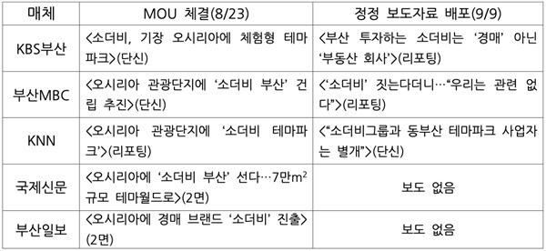 부산시-소더비부산 업무협약 관련 지역언론 보도 목록