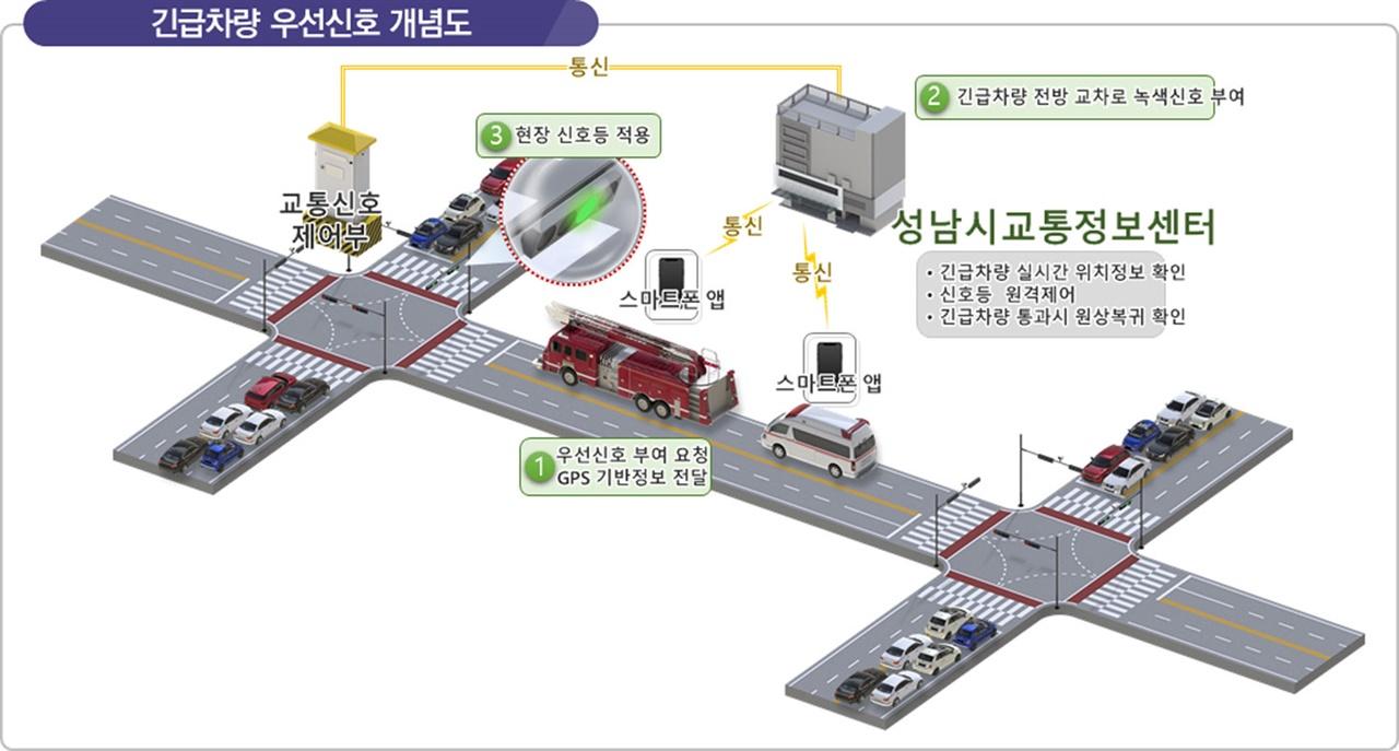 지능형 교통체계(ITS) 단위 시스템 중 긴급차량 우선신호 개념도