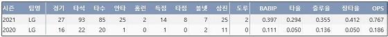 LG 이재원 프로 통산 주요 기록 (출처: 야구기록실 KBReport.com)