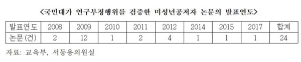 국민대의 미성년자 자녀 참여 논문 검증 현황.