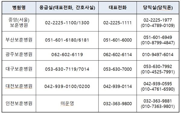 보훈병원 주요 연락처