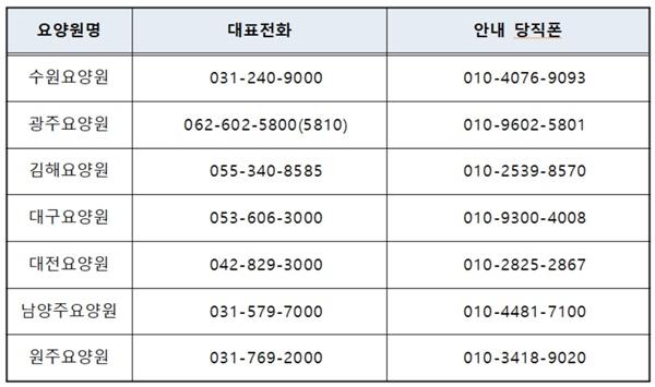 보훈요양원 주요 연락처