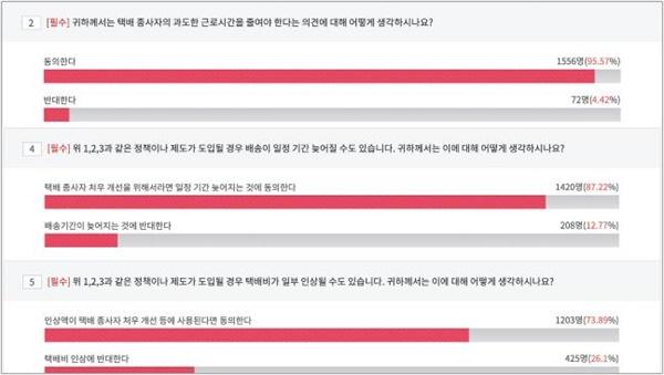 '택배 종사자 근로환경 개선' 국민의견 조사 결과 갈무리