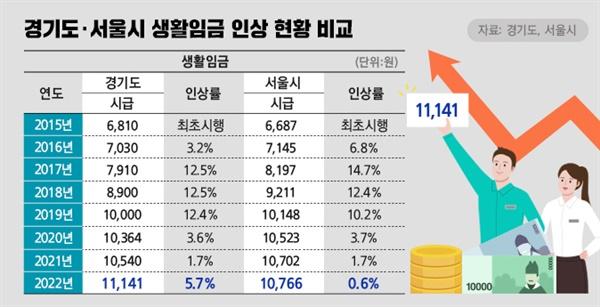 경기도.서울시, 생활임금 인상 현황 비교