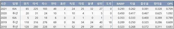 KIA 류지혁 최근 5시즌 주요 기록 (출처: 야구기록실 KBReport.com)