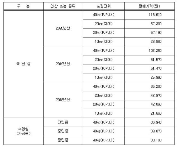 정부관리양곡 공급가격 2021년 정부관리양곡 공급가격 표