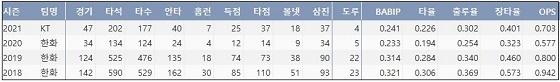 kt 호잉 KBO리그 통산 주요 기록 (출처: 야구기록실 KBReport.com)