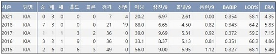 KIA 한승혁 최근 5시즌 주요 기록 (출처: 야구기록실 KBReport.com)