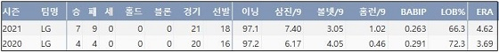 LG 이민호 프로 통산 주요 기록 (출처: 야구기록실 KBReport.com)