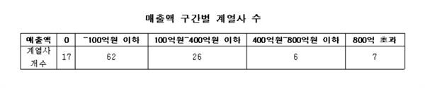 기업집단 카카오의 매출액 구간별 계열사 수.